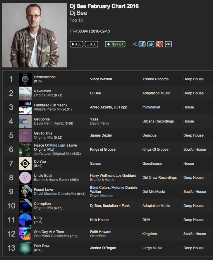 DJ Bee February Traxsource Chart